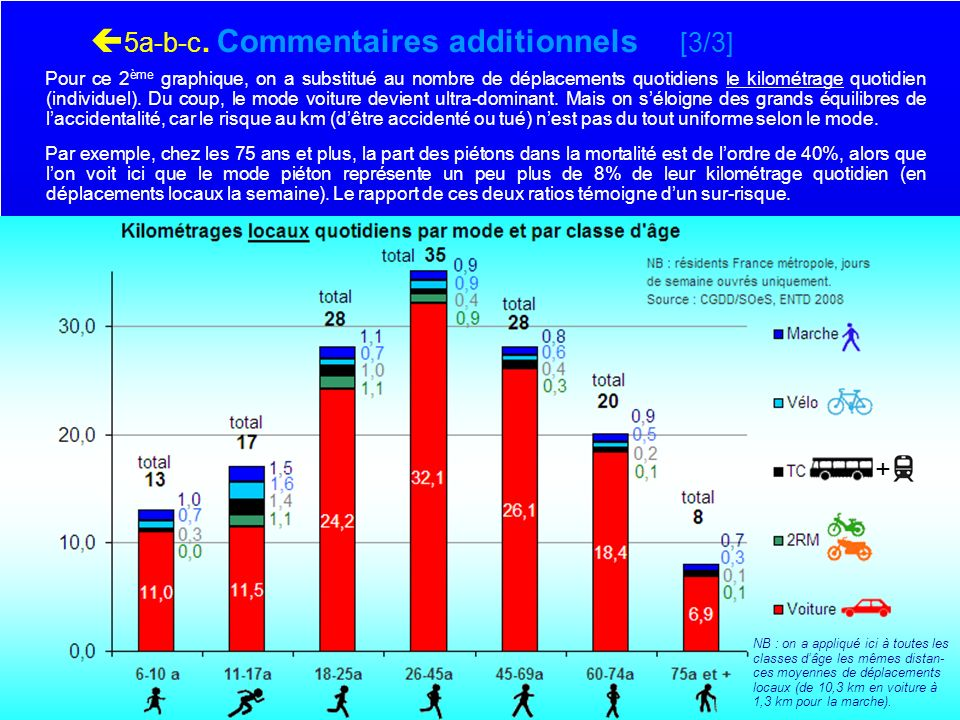 5a-b-c. Commentaires additionnels [3/3]